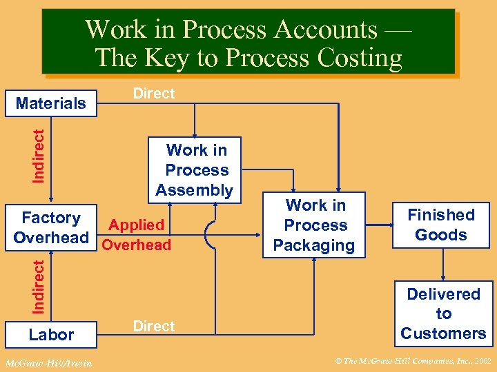 Work in Process Accounts — The Key to Process Costing Indirect Materials Direct Work