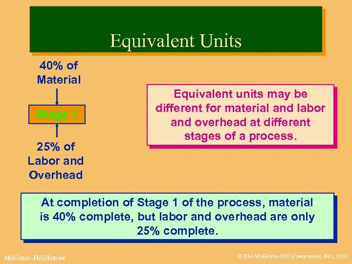 Equivalent Units 40% of Material Stage 1 25% of Labor and Overhead Equivalent units