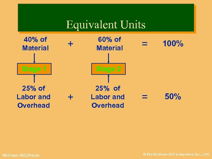Equivalent Units 40% of Material + 60% of Material Stage 1 25% of Labor