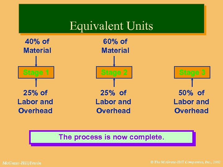 Equivalent Units 40% of Material 60% of Material Stage 1 Stage 2 Stage 3