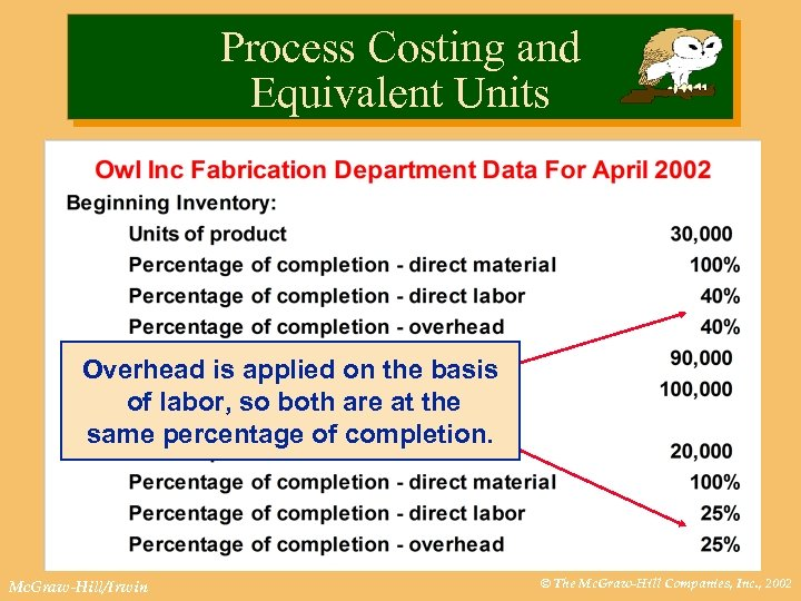 Process Costing and Equivalent Units Overhead is applied on the basis of labor, so