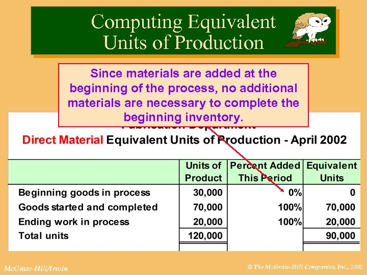 Computing Equivalent Units of Production Since materials are added at the beginning of the