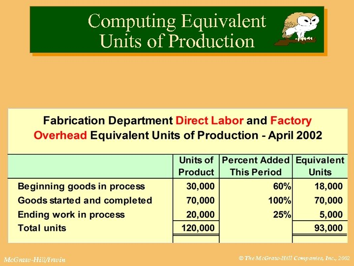 Computing Equivalent Units of Production Mc. Graw-Hill/Irwin © The Mc. Graw-Hill Companies, Inc. ,