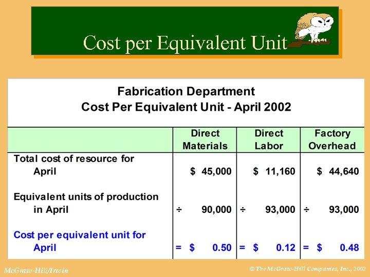 Cost per Equivalent Unit Mc. Graw-Hill/Irwin © The Mc. Graw-Hill Companies, Inc. , 2002