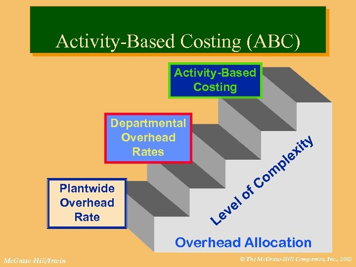 Activity-Based Costing (ABC) Activity-Based Costing Departmental Overhead Rates Plantwide Overhead Rate Mc. Graw-Hill/Irwin ity