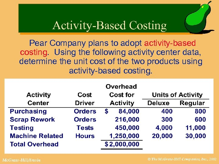 Activity-Based Costing Pear Company plans to adopt activity-based costing. Using the following activity center