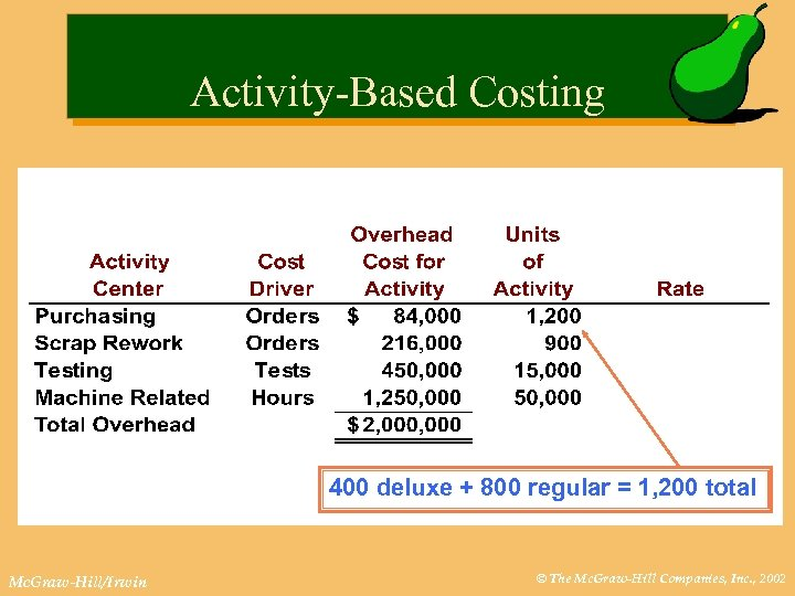 Activity-Based Costing 400 deluxe + 800 regular = 1, 200 total Mc. Graw-Hill/Irwin ©