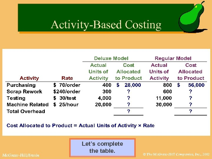 Activity-Based Costing Mc. Graw-Hill/Irwin Let's complete the table. © The Mc. Graw-Hill Companies, Inc.