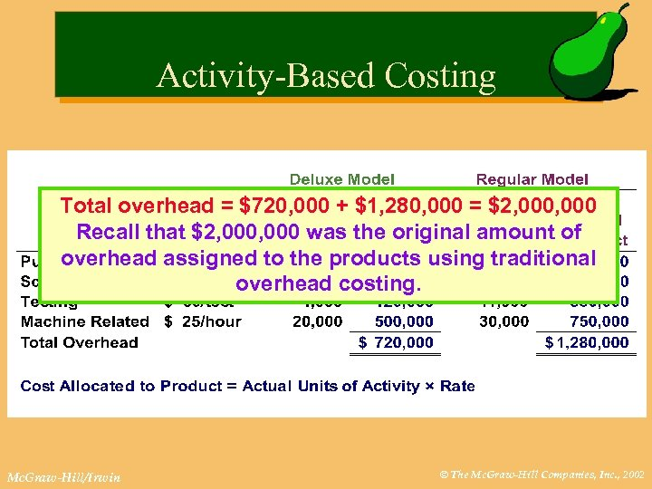 Activity-Based Costing Total overhead = $720, 000 + $1, 280, 000 = $2, 000