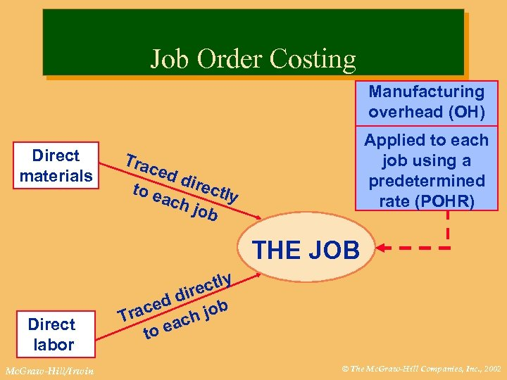 Job Order Costing Manufacturing overhead (OH) Direct materials Applied to each job using a