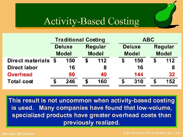 Activity-Based Costing This result is not uncommon when activity-based costing is used. Many companies