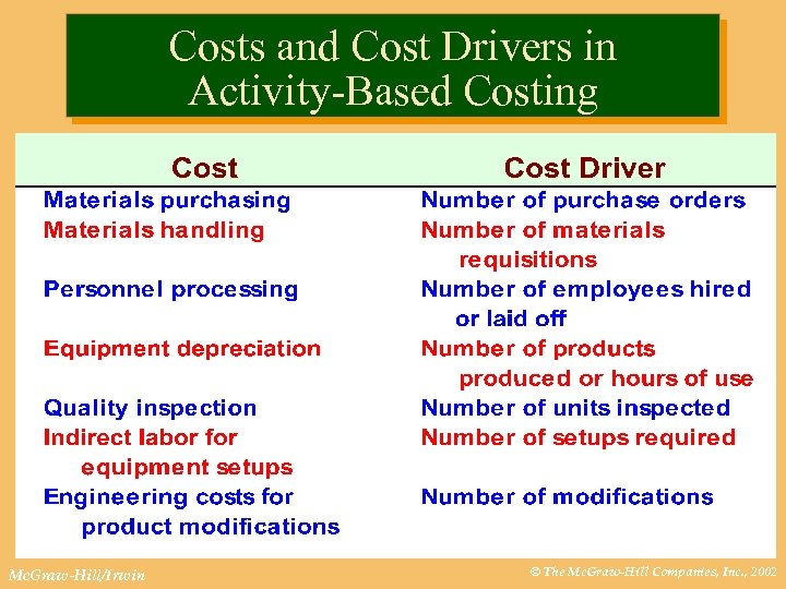 Costs and Cost Drivers in Activity-Based Costing Mc. Graw-Hill/Irwin © The Mc. Graw-Hill Companies,