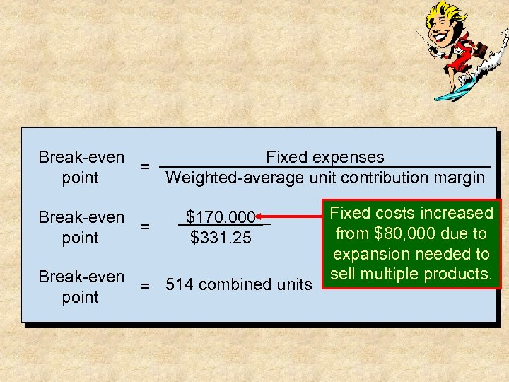 Break-even Fixed expenses = point Weighted-average unit contribution margin Break-even = point $170, 000