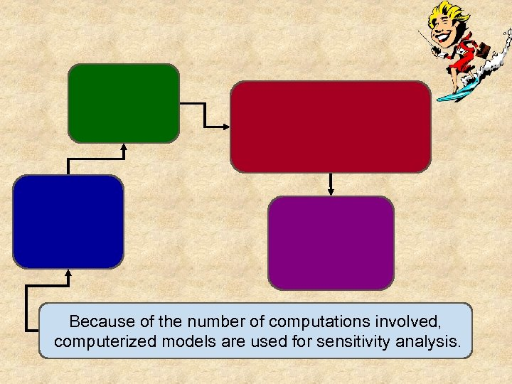 Because of the number of computations involved, computerized models are used for sensitivity analysis.