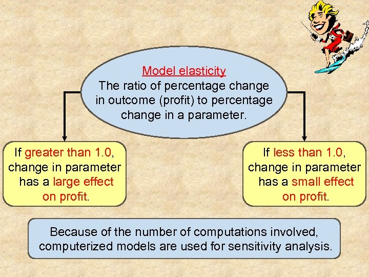 Model elasticity The ratio of percentage change in outcome (profit) to percentage change in