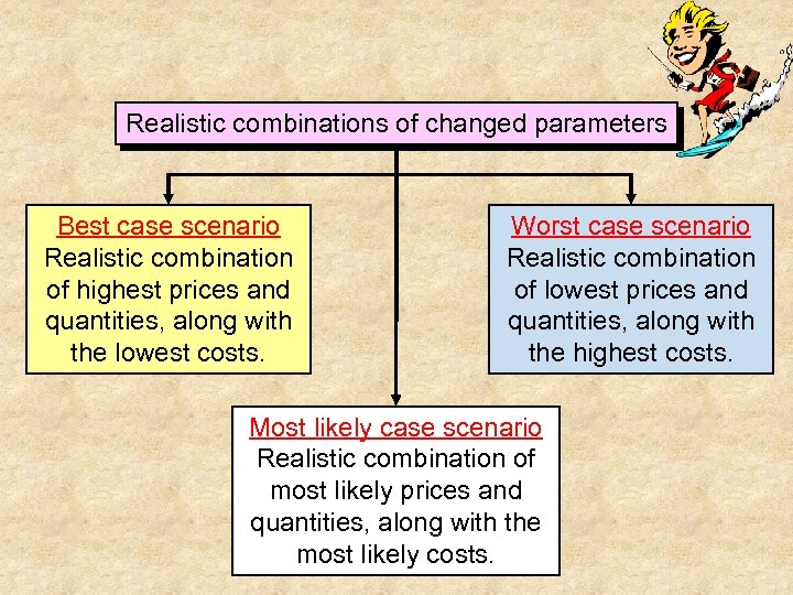 Realistic combinations of changed parameters Best case scenario Realistic combination of highest prices and