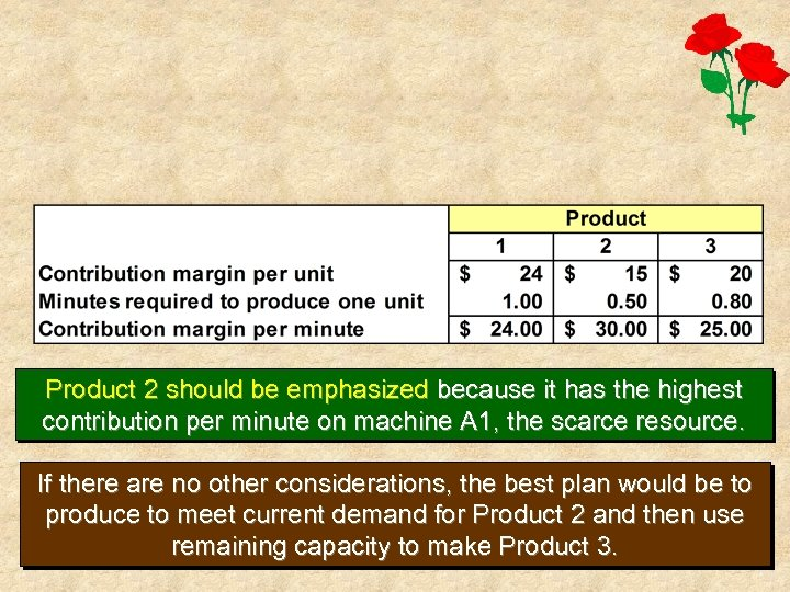 Product 2 should be emphasized because it has the highest contribution per minute on