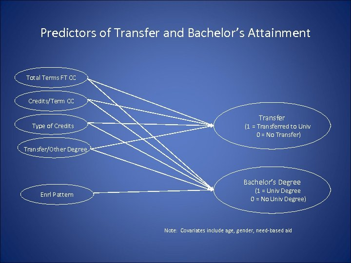 Predictors of Transfer and Bachelor's Attainment Total Terms FT CC Credits/Term CC Type of