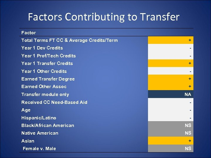 Factors Contributing to Transfer Factor Total Terms FT CC & Average Credits/Term + Year