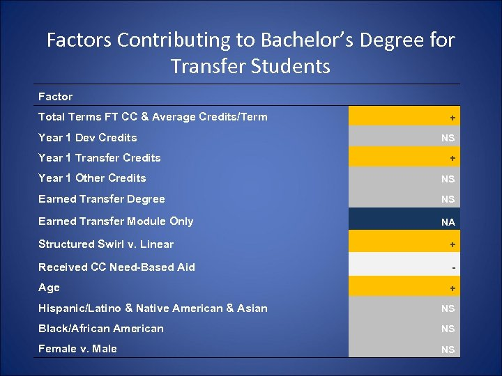Factors Contributing to Bachelor's Degree for Transfer Students Factor Total Terms FT CC &