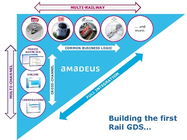 MULTI-RAILWAY … and more. COMMON BUSINESS LOGIC ONLINE CORPORATIONS CROSS-CHANNEL MULTI-CHANNEL TRAVEL AGENCIES N