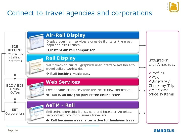 Confidential Connect to travel agencies and corporations RESTRICTED Air-Rail Display B 2 B OFFLINE
