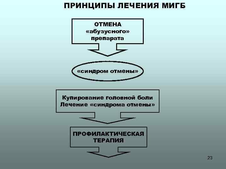 ПРИНЦИПЫ ЛЕЧЕНИЯ МИГБ ОТМЕНА «абузусного» препарата «синдром отмены» Купирование головной боли Лечение «синдрома отмены»