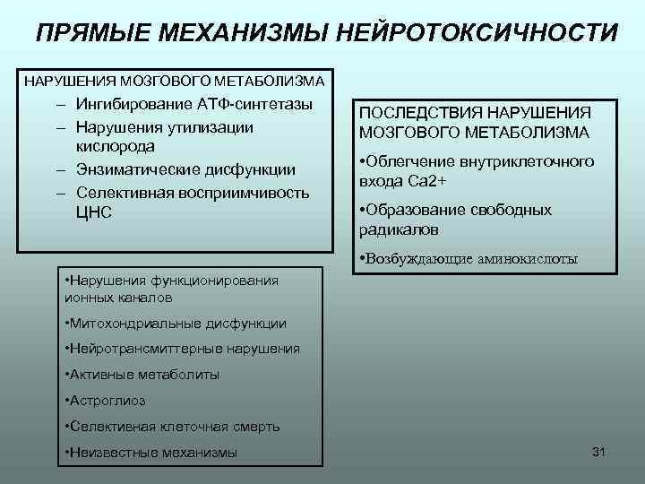 ПРЯМЫЕ МЕХАНИЗМЫ НЕЙРОТОКСИЧНОСТИ НАРУШЕНИЯ МОЗГОВОГО МЕТАБОЛИЗМА – Ингибирование АТФ-синтетазы – Нарушения утилизации кислорода –