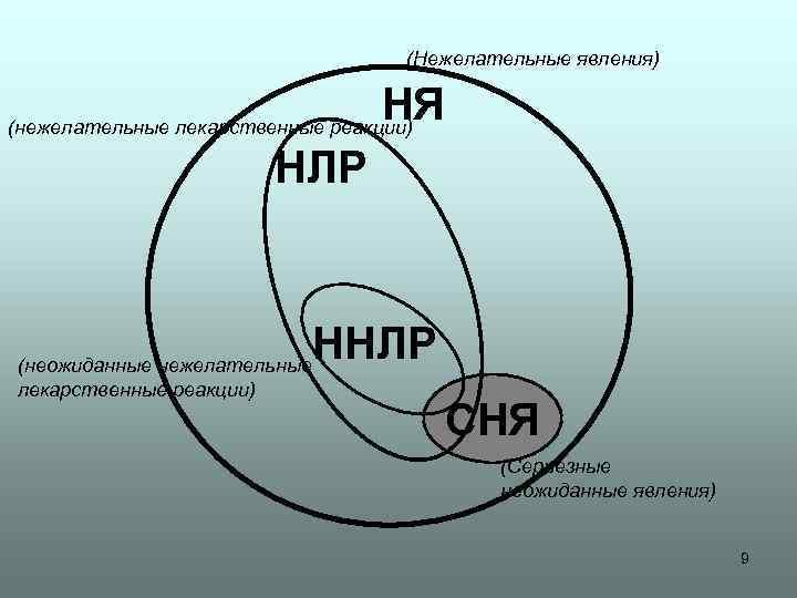 (Нежелательные явления) НЯ (нежелательные лекарственные реакции) НЛР ННЛР (неожиданные нежелательные лекарственные реакции) СНЯ (Серьезные