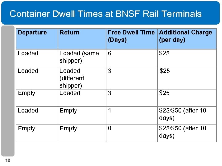 Container Dwell Times at BNSF Rail Terminals Departure Free Dwell Time Additional Charge (Days)