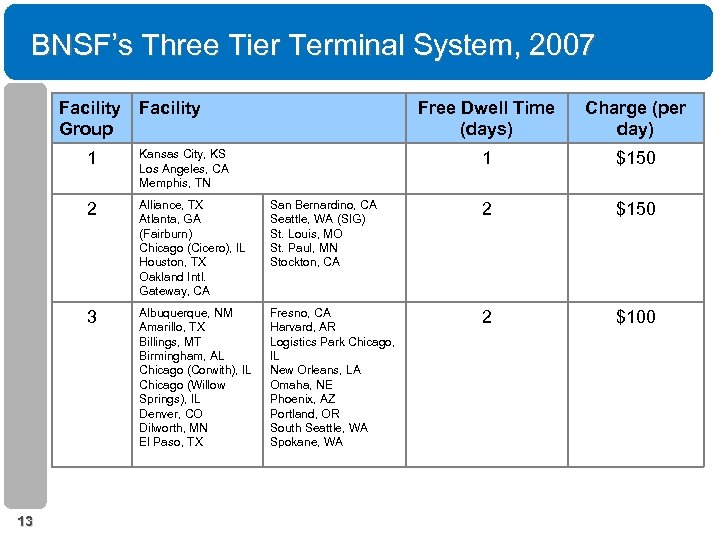 BNSF's Three Tier Terminal System, 2007 Facility Group Facility Free Dwell Time (days) Charge