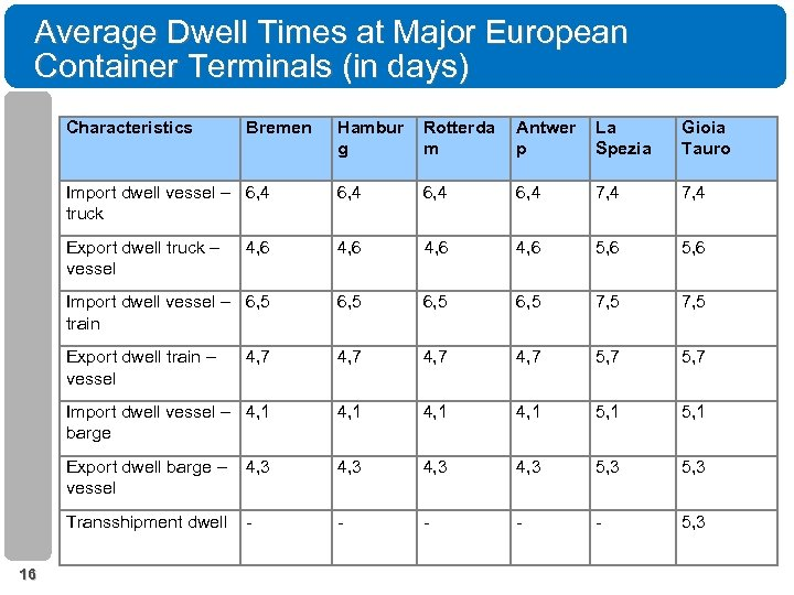 Average Dwell Times at Major European Container Terminals (in days) Characteristics Hambur g Rotterda