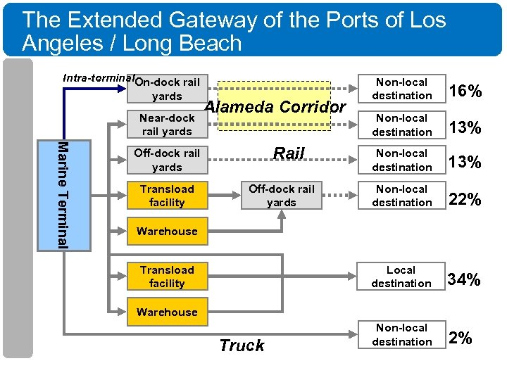 The Extended Gateway of the Ports of Los Angeles / Long Beach Intra-terminal. On-dock