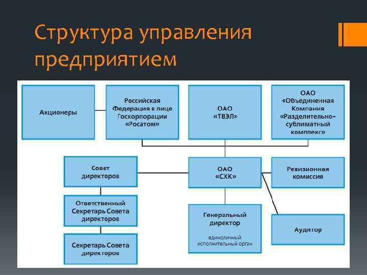Структура управления предприятием
