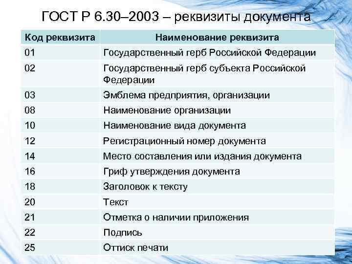 ГОСТ Р 6. 30– 2003 – реквизиты документа Код реквизита Наименование реквизита 01 Государственный