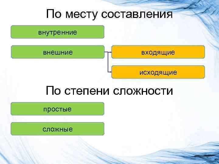 По месту составления внутренние внешние входящие исходящие По степени сложности простые сложные