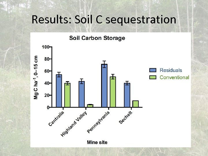 Results: Soil C sequestration