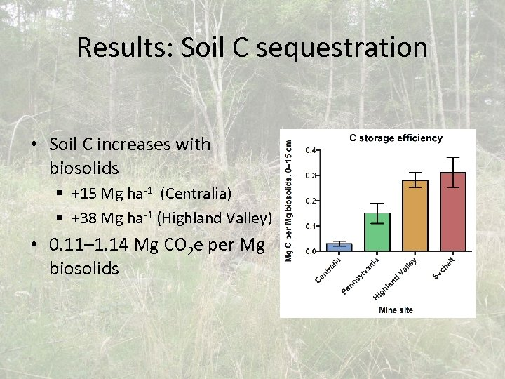 Results: Soil C sequestration • Soil C increases with biosolids § +15 Mg ha-1
