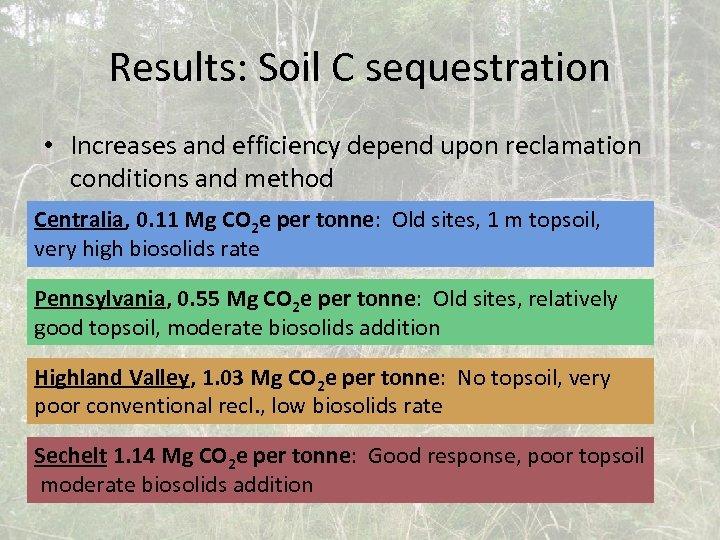Results: Soil C sequestration • Increases and efficiency depend upon reclamation conditions and method