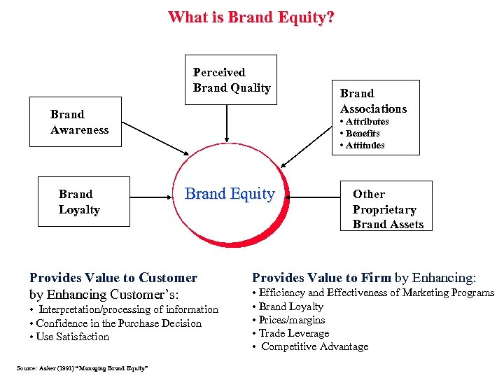 What is Brand Equity? Perceived Brand Quality Brand Awareness Brand Loyalty • Attributes •