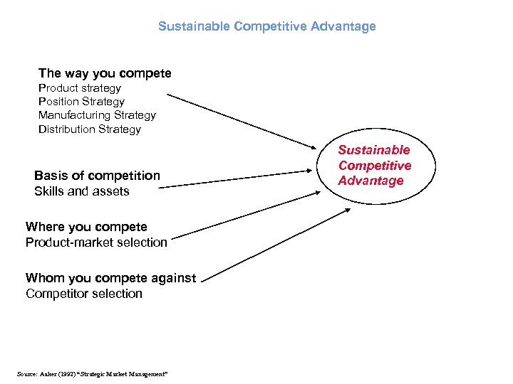 Sustainable Competitive Advantage The way you compete Product strategy Position Strategy Manufacturing Strategy Distribution