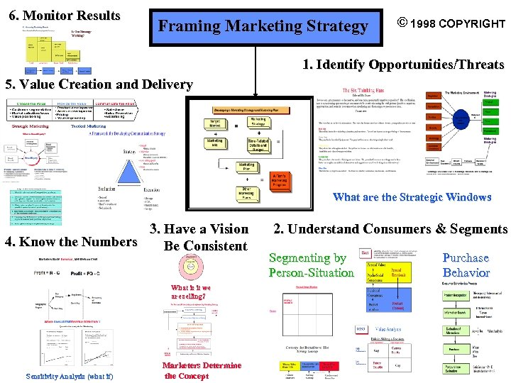 6. Monitor Results Framing Marketing Strategy © 1998 COPYRIGHT 1. Identify Opportunities/Threats 5. Value
