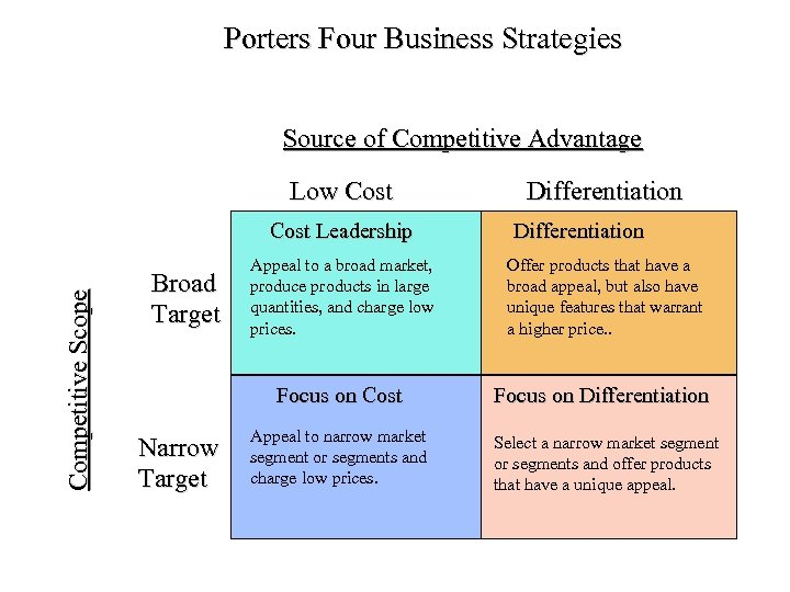 Porters Four Business Strategies Source of Competitive Advantage Low Cost Competitive Scope Cost Leadership