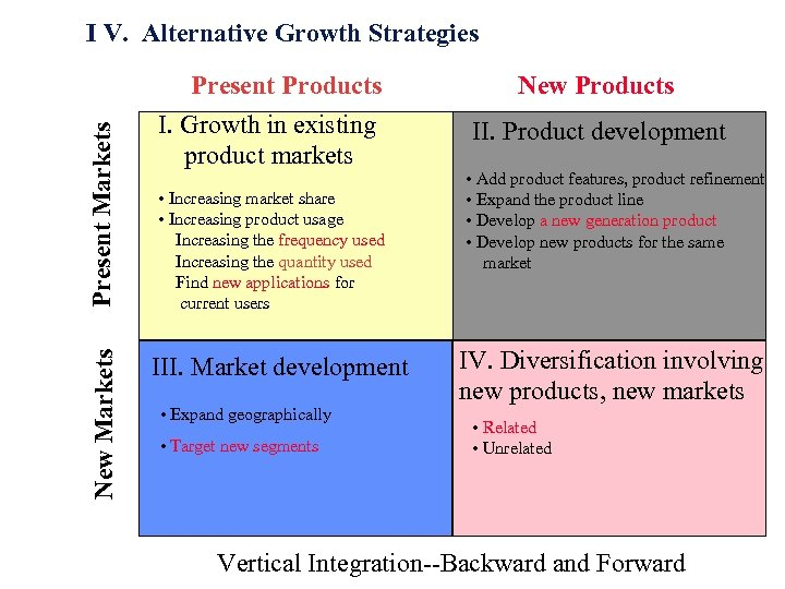 New Markets Present Markets I V. Alternative Growth Strategies Present Products I. Growth in