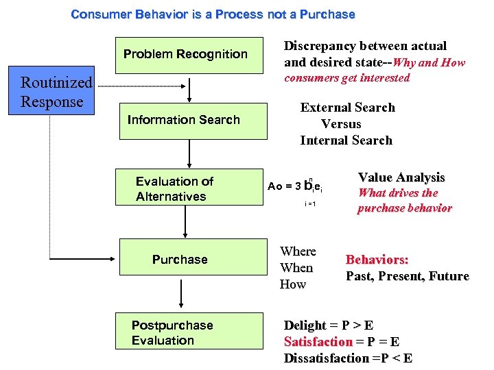Consumer Behavior is a Process not a Purchase Problem Recognition Discrepancy between actual and