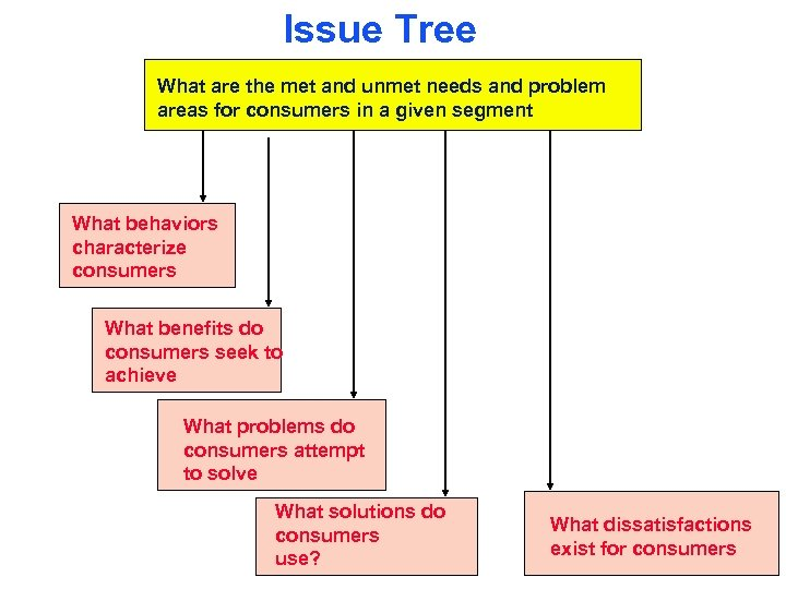 Issue Tree What are the met and unmet needs and problem areas for consumers