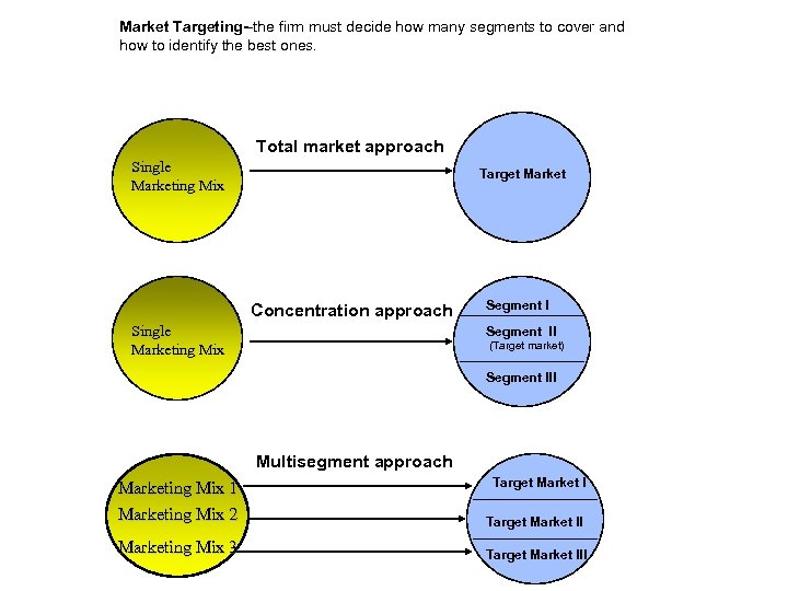 Market Targeting--the firm must decide how many segments to cover and how to identify