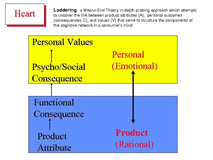 Heart Laddering: a Means-End Theory in-depth probing approach which attempts to uncover the link