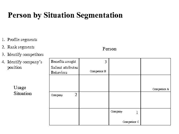 Person by Situation Segmentation 1. Profile segments 2. Rank segments Person 3. Identify competitors