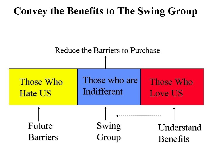 Convey the Benefits to The Swing Group Reduce the Barriers to Purchase Those Who